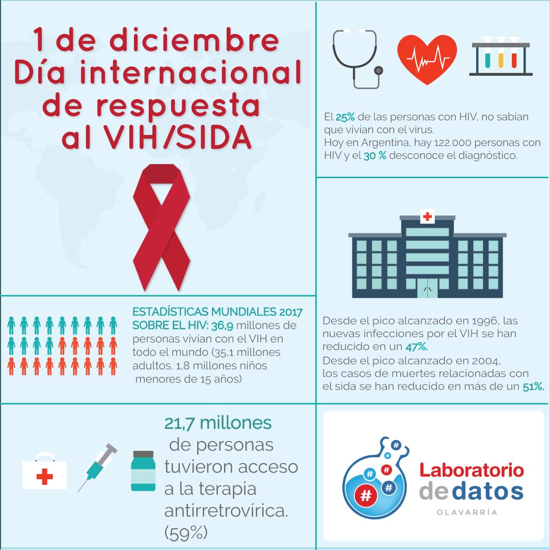 Día Internacional de Respuesta al VIH/SIDA