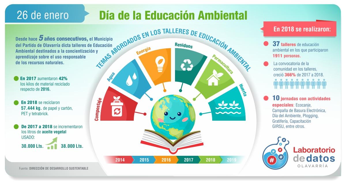 Día de la Educación Ambiental